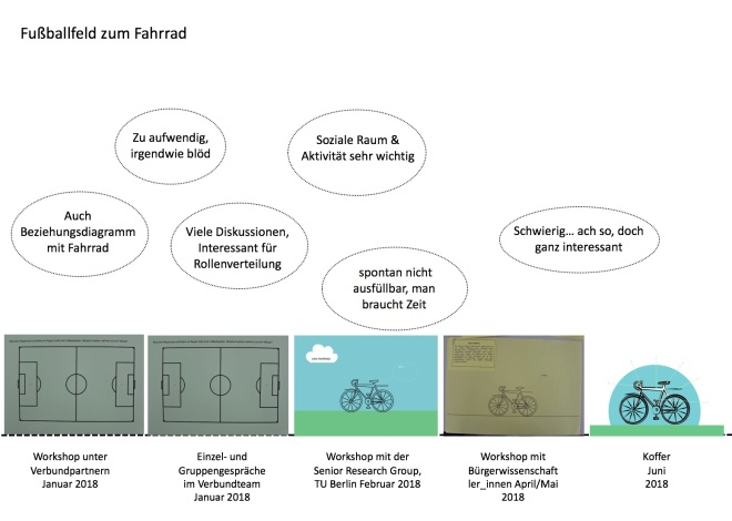 Fussball-Fahrrad copy